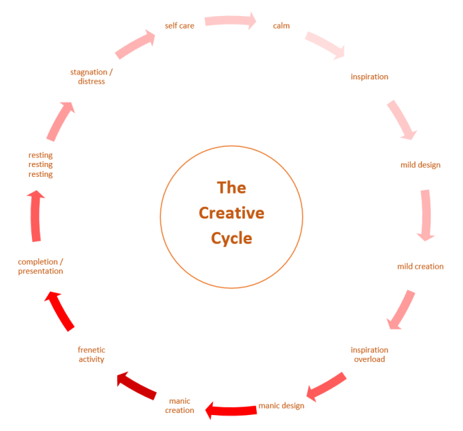 CreativeCyclePic